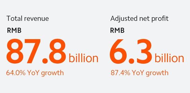Xiaomi công bố doanh thu và lợi nhuận của Quý 2/2021 – Tăng trưởng vững chắc, vượt xa mong đợi